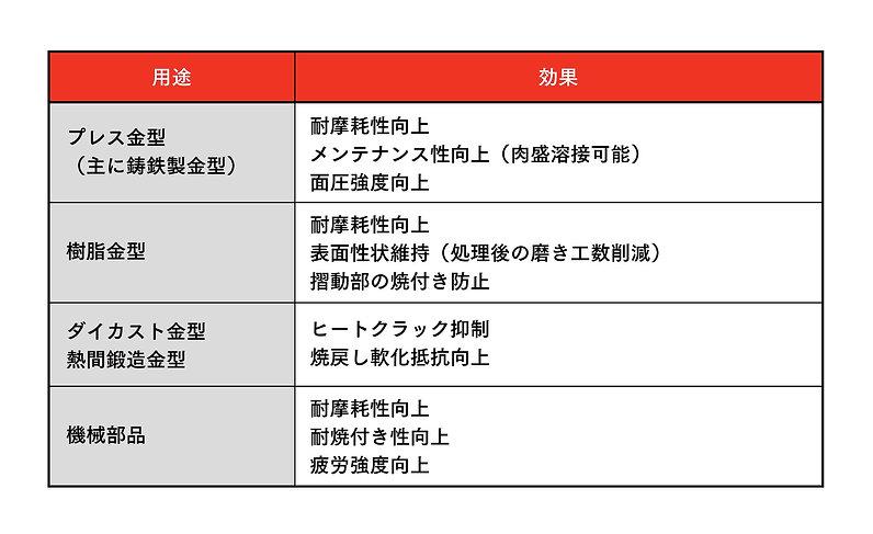 鋼鈑工業HP_01_窒化PHN用途例.jpg