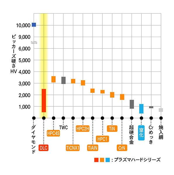 鋼鈑工業HP_02_PHコーティングDLC.jpg