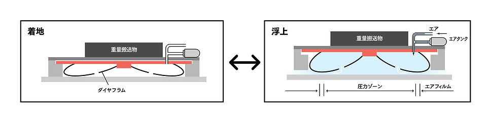 鋼鈑工業HP_01_エアベアリングの原理.jpg