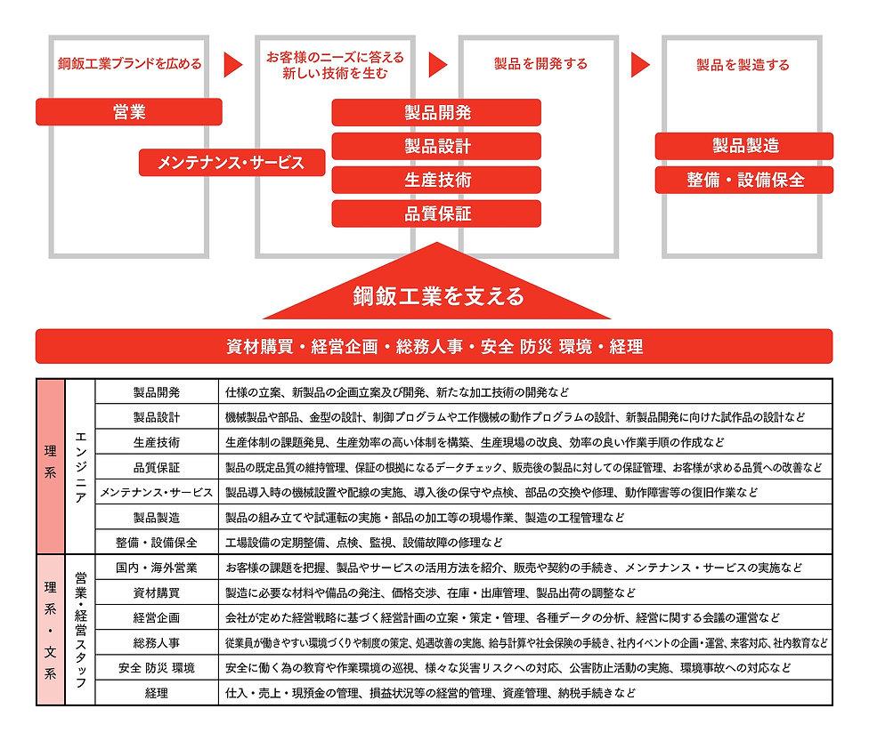 鋼鈑工業HP_01_新卒採用_仕事内容.jpg