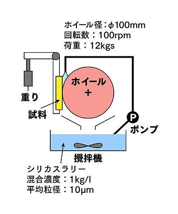 鋼鈑工業HP_02_スラリー摩耗試験01.jpg