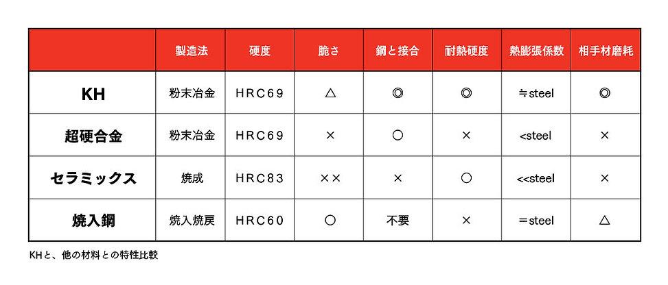 鋼鈑工業HP_04_硬質材料KHとは.jpg