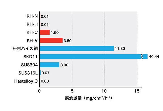 鋼鈑工業HP_05_硫酸水溶液に.jpg