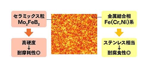 鋼鈑工業HP_02_硬質材料KHとは01.jpg