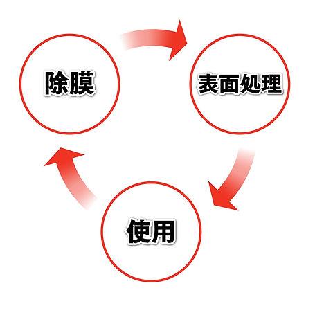 鋼鈑工業HP_01_リコート 除膜・再処理.jpg