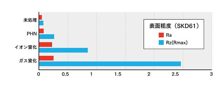 鋼鈑工業HP_01_窒化PHN各窒化法の面粗さ.jpg