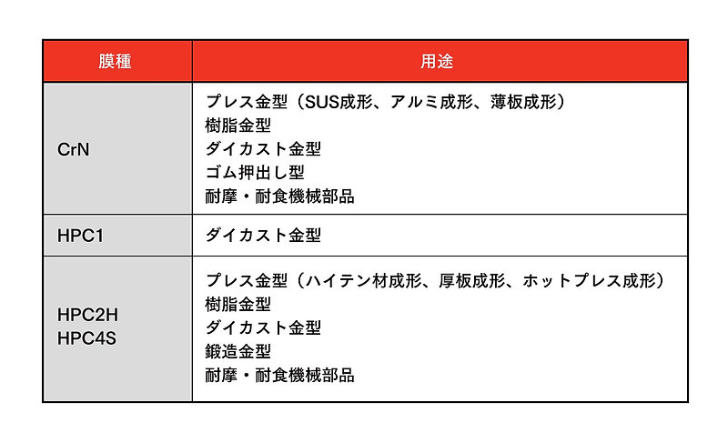 鋼鈑工業HP_02_PHコーティング PVD用途例.jpg