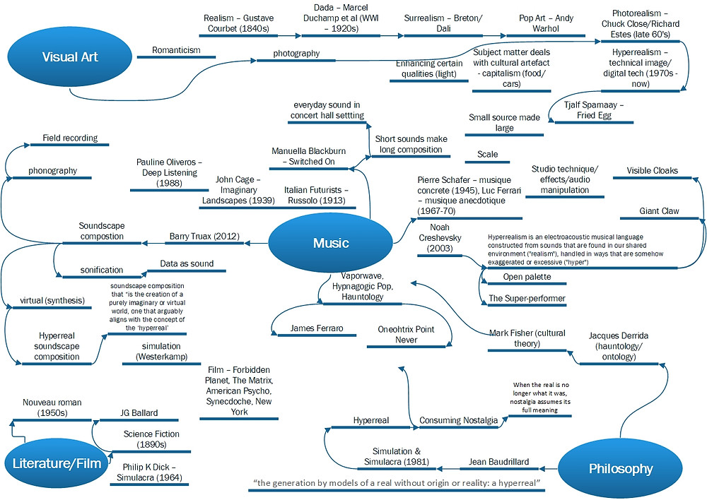 Mind Map of Hyperreal