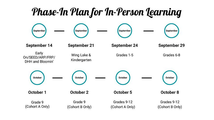 Phase-In Plan for In-Person Learning Gra