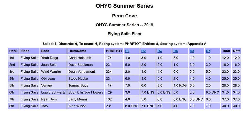 2019 Summer Serires FS OA R1-6.JPG