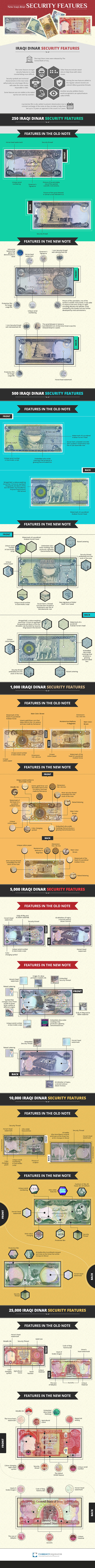 iraqi-dinar-security-features-combined.j