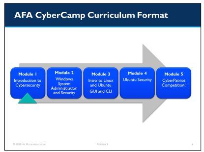 AFA Curriculum