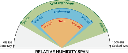 Humidity_graph_engineered.png