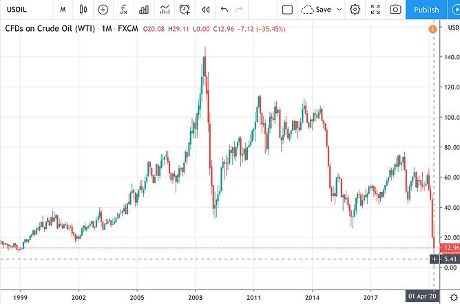 Oil WTI CFD 2020-04-27.png