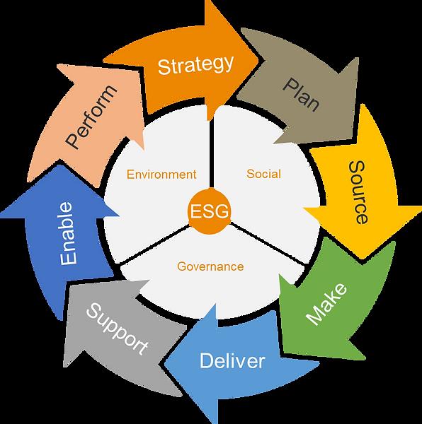 SCOR-ESG Model.png