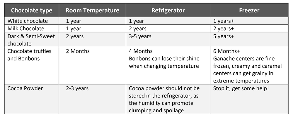 How to Store White Chocolate, Dark chocolate, Truffles, and Bonbons in the Fridge or Freezer