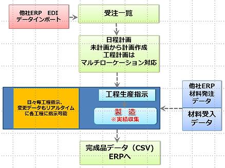 生産管理:原価:販売管理:システム