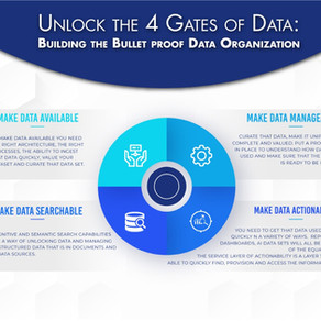 Unlock the 4 Gates of Data: Building the Bulletproof Data Organization