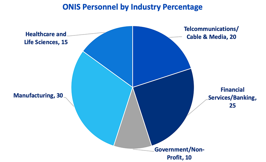 Personnel by Industry.png
