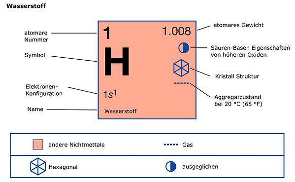 Wasserstoff h2 hydrogen periodic table p
