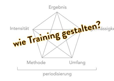 Training erfolgreich gestalten
