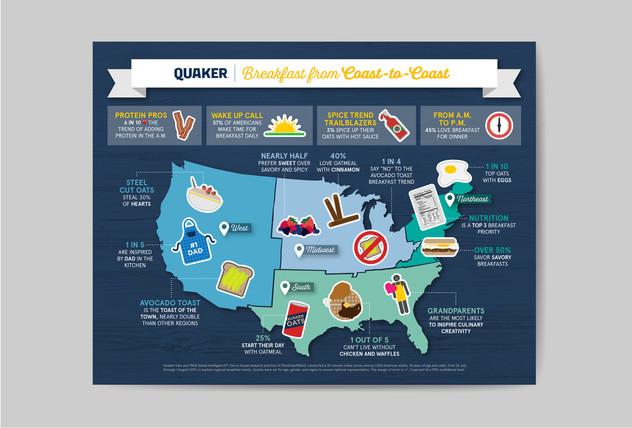 Quaker Breakfast from Coast to Coast Campaign