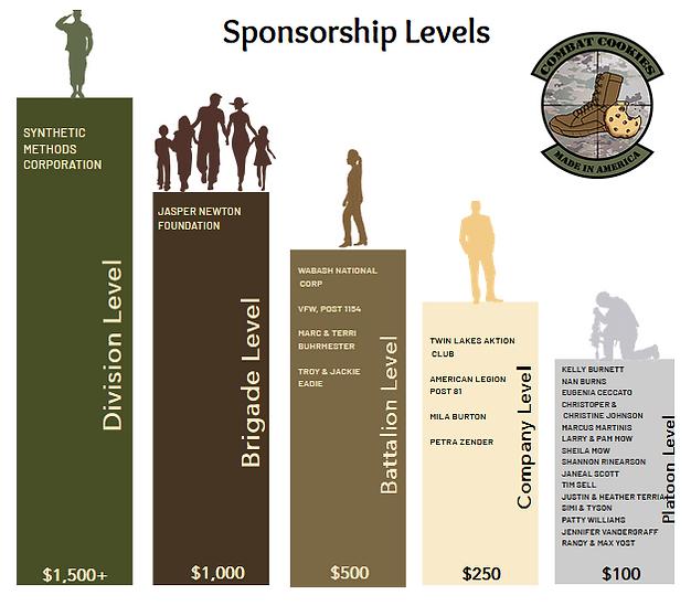 Sponsorship levels NEW.PNG