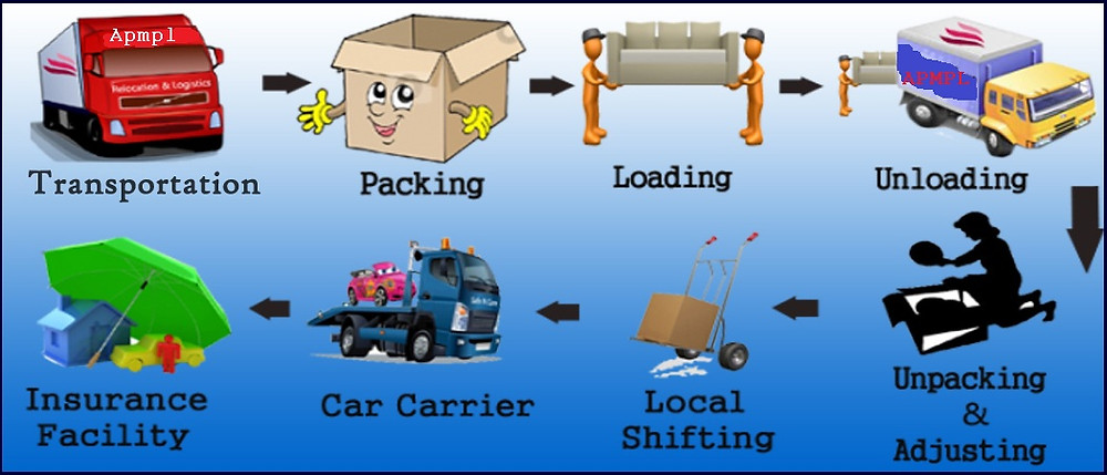 Packers and Movers in Adchini