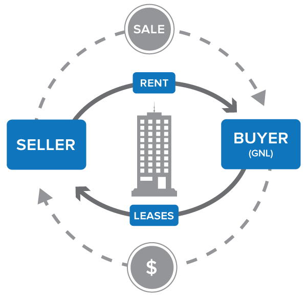 The Buzz Around Sale-Leasebacks:          5-Benefits for the Seller/Tenant