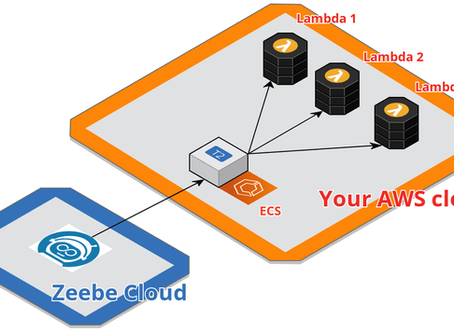 Cleaner Microservice Orchestration With Zeebe+Lambda