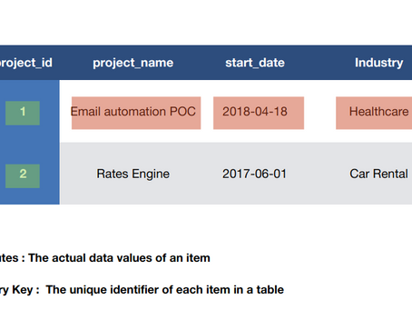 Introduction to DynamoDB and Modeling Relational Data (PART 2)