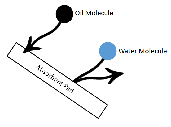 Oil In, Water Out: How Oil Absorbent Pads Work