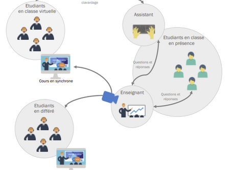 Enseignement comodal Une approche qui combine 3 modalités de formation