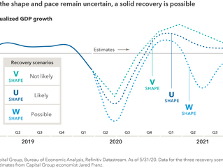 Midyear Outlook: Recovery on the horizon
