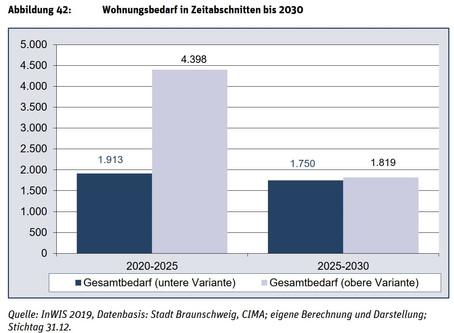 Verwaltung plant rund 6.000 neue Wohneinheiten bis 2025