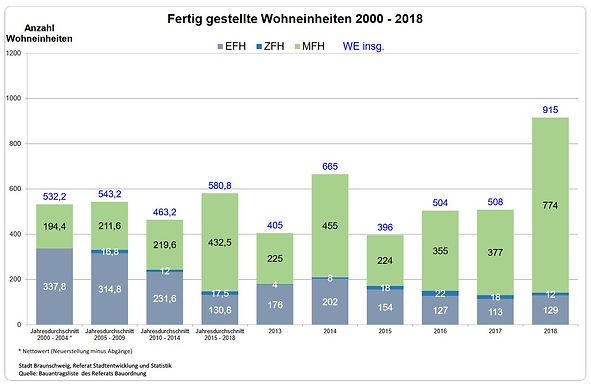 Stadt veröffentlich Zahlen zum Wohnungsbau