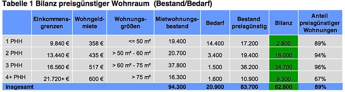 Grosser Anteil günstiger Wohnungen in Braunschweig