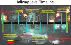 HallwayLevelTimeline