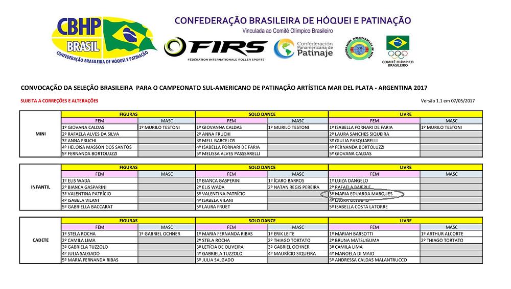 Convocatoria Campeonato Sudamericano de Patinaje Artístico, Mar del Plata, Junio 2017.