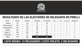 Resultados de las elecciones de delegados en Pirelli