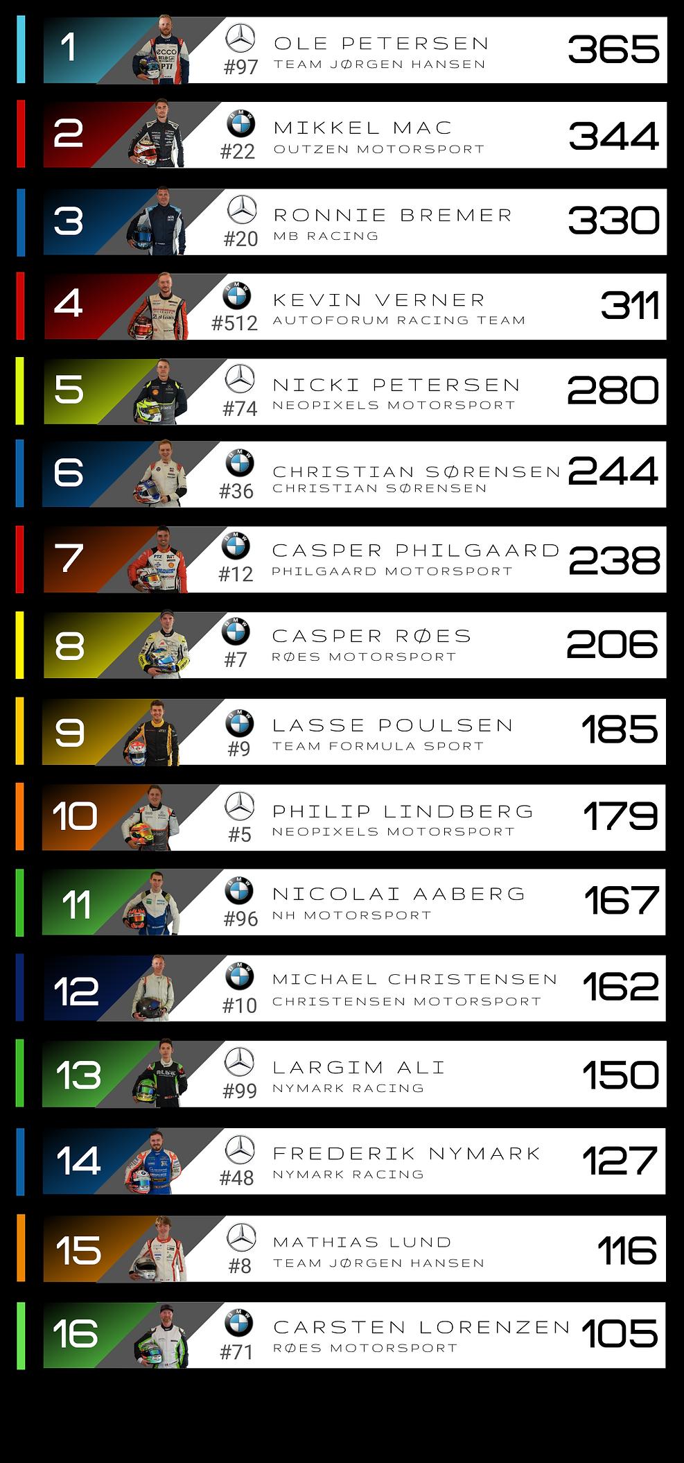Resultatliste samlet.png