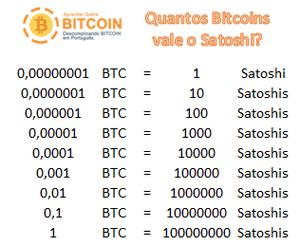 Unidades de medida Bitcoin