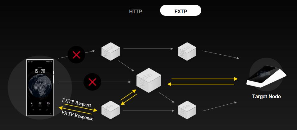 NPXS, conheça o token da Pundi X e seu ecossistema f(x), que promete um smartphone com Blockchain!