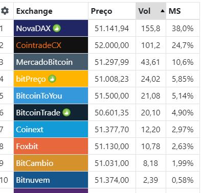 TOP 10 exchanges do Brasil em volume de compras comparativo entre taxas