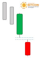Padrões de continuação de tendência de baixa na análise técnica de criptomoedas
