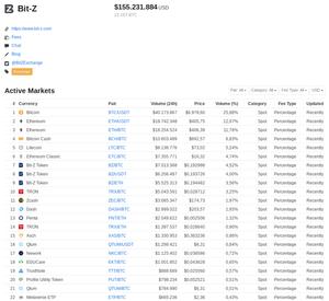 Bit-Z tutorial e passo a passo de uma exchange cripto global