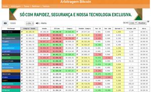 O que é e como fazer arbitragem de Bitcoin? Tutorial e passo a passo para iniciantes