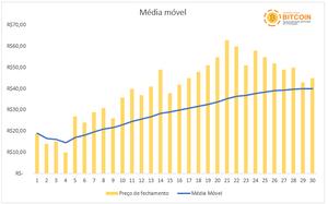 O que são e para que servem as médias móveis? Como aplicá-las na análise técnica de criptomoedas? Tutorial para iniciantes