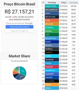 Cointrade Monitor, ferramenta para ganhar dinheiro em casa com arbitragem de criptomoeda. Como utilizar? Tutorial e passo a passo.
