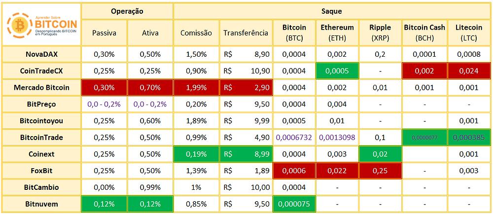 Tabela comparação de taxas entre exchanges do Brasil